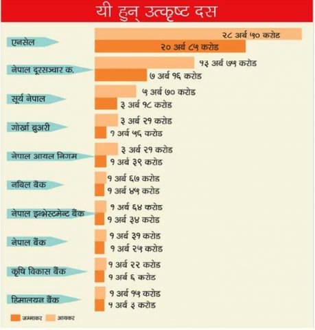 Top 10 Taxpayers In Nepal in the Fiscal Year 2072/2073