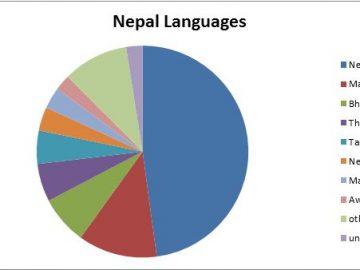 Nepal and Nepali language