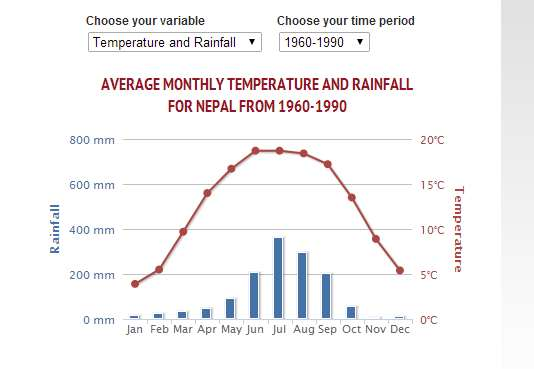 average monthly rainfall in Nepal