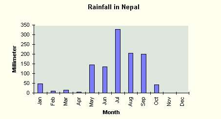 Some Facts about Rainfall in Nepal : Monthly, Average, Data etc