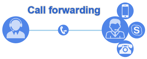 call-forwarding-ncell-nepal-picture