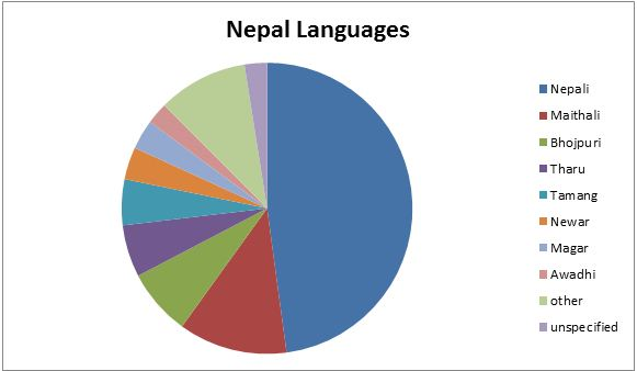 Nepal and Nepali language